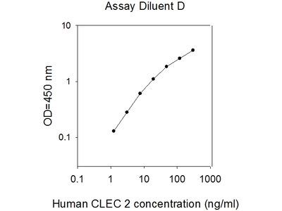 Human CLEC-2 ELISA