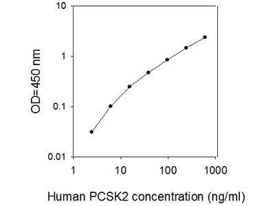 Human PCSK2 ELISA