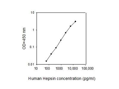 Human Hepsin ELISA