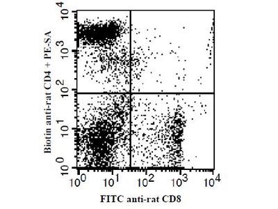 CD4 Monoclonal Antibody