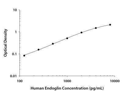 Endoglin / CD105 ELISA