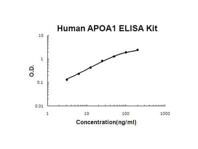 Human APOA1 / Apoa I / Apolipoprotein AI PicoKine ELISA Kit