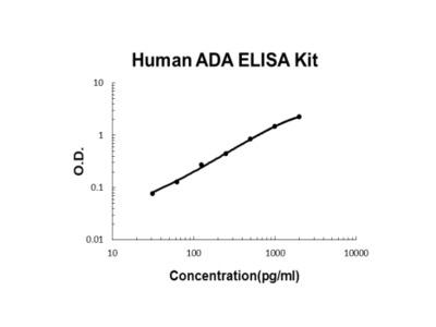 Human ADA/Adenosine Deaminase ELISA Kit PicoKine
