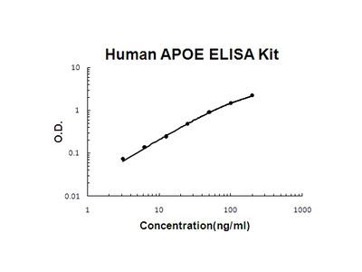 Human APOE/Apolipoprotein E PicoKine ELISA Kit