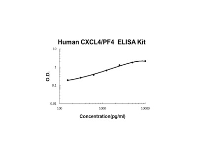Human CXCL4/PF4 PicoKine ELISA Kit