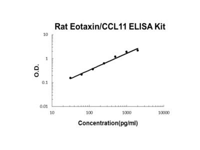 Rat Eotaxin ELISA Kit PicoKine
