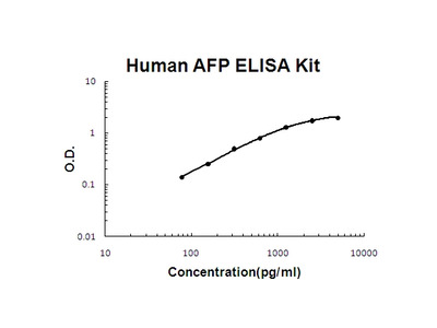 Human AFP / Alpha 1 Fetoprotein PicoKine ELISA Kit