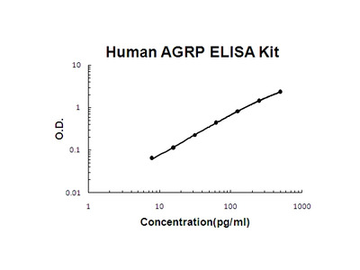 Human AGRP/agouti-related PicoKine ELISA Kit