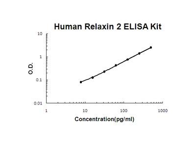 Human Relaxin 2 ELISA Kit PicoKine