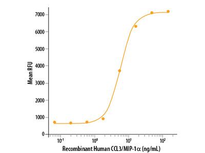 CCL3 / MIP-1 alpha Isoform LD78a Protein