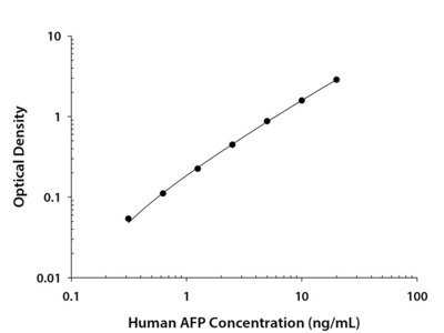 Human alpha-Fetoprotein Quantikine ELISA Kit