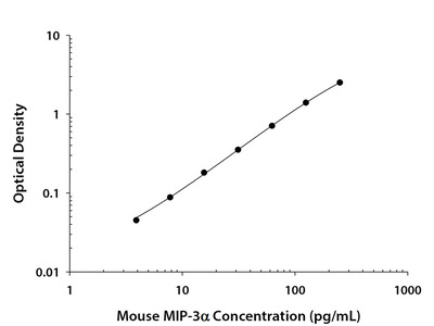 CCL20/MIP-3 alpha ELISA