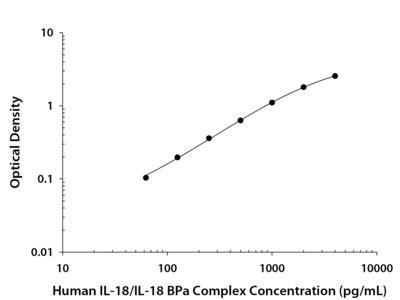 IL-18 /IL-18 BPa Complex ELISA