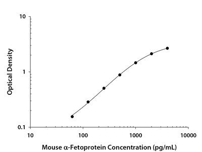 Mouse alpha-Fetoprotein / AFP DuoSet ELISA