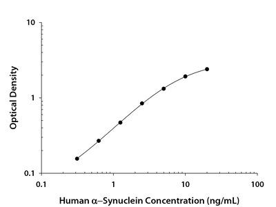 alpha-Synuclein ELISA