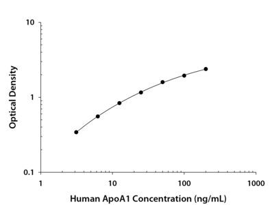 Apolipoprotein A-I / ApoA1 ELISA