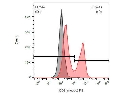 Hamster CD3 Antibody (PE)