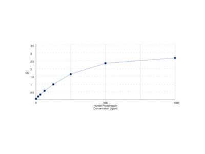 Human Proepiregulin (EREG) ELISA Kit