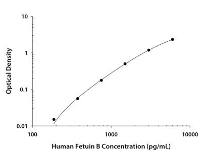 Human Fetuin B DuoSet ELISA