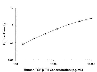 Human TGF-beta RIII DuoSet ELISA