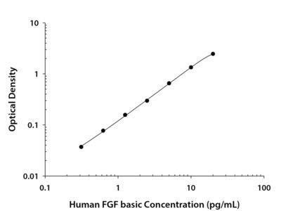 FGF basic /FGF2 /bFGF ELISA
