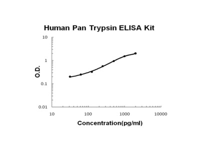 Human Pan Trypsin PicoKine ELISA Kit