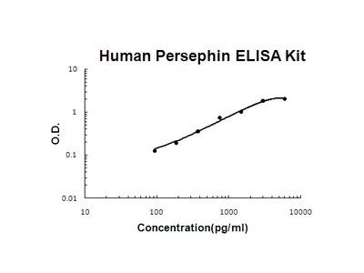 Human Persephin PicoKine ELISA Kit