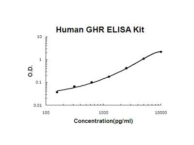Human GHR/Growth Hormone R PicoKine ELISA Kit