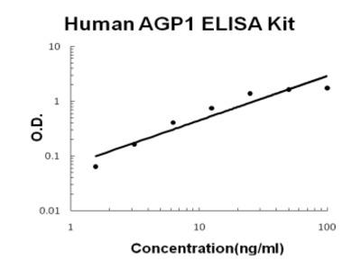 Human AGP1/alpha 1 acid glycoprotein PicoKine ELISA Kit