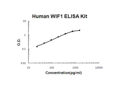 Human WIF1 PicoKine ELISA Kit
