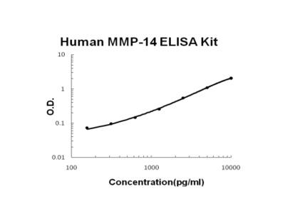 Human MMP-14 PicoKine ELISA Kit