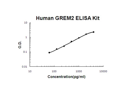 Human GREM2 PicoKine ELISA Kit