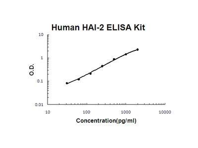 Human HAI-2/SPINT2 PicoKine ELISA Kit