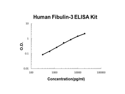 Human Fibulin-3/EFEMP1 ELISA Kit PicoKine