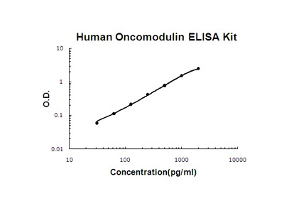 Human Oncomodulin ELISA Kit PicoKine