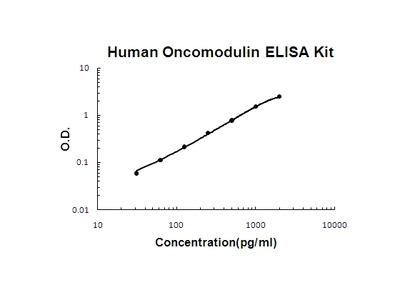 Human Oncomodulin PicoKine ELISA Kit