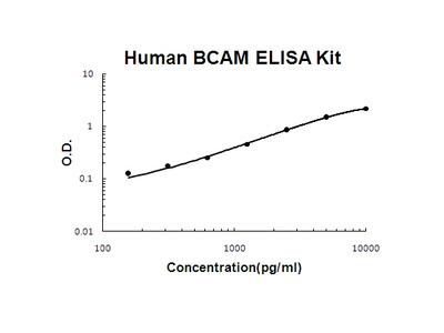 Human BCAM/Cd239 PicoKine ELISA Kit