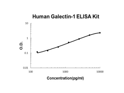 Works Well For Detection Of Gal-1 Over A Broad Range Of Concentration