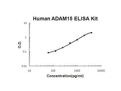 Human ADAM15 PicoKine ELISA Kit