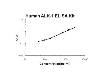Human ALK-1/ACVRL1 PicoKine ELISA Kit