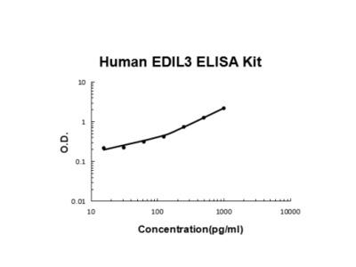 Human EDIL3 ELISA Kit PicoKine