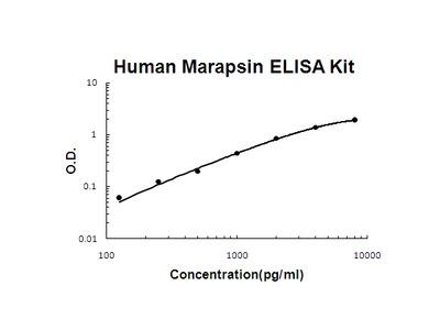 Human Marapsin/Pancresin PicoKine ELISA Kit